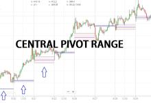 cpr indicator (Central Pivot Range)