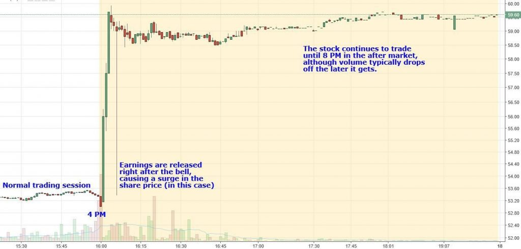 Example of after hours trading