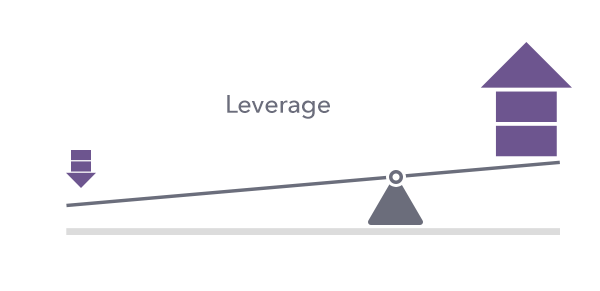 what is leverage trading