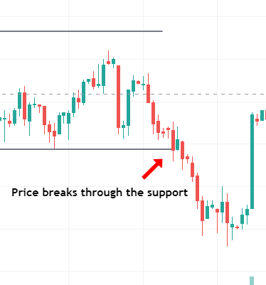 Price breaks through the support