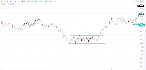 Range-Bound Forex Market