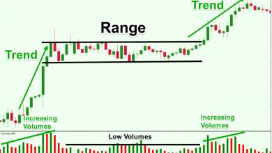 What is a Range-Bound Market