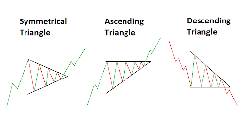 trading patterns like a triangle