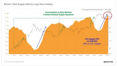 BTC Total Supply Held by long-term holders