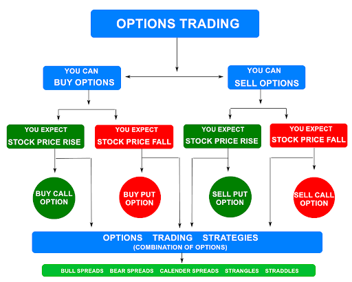 Here's how options trading works